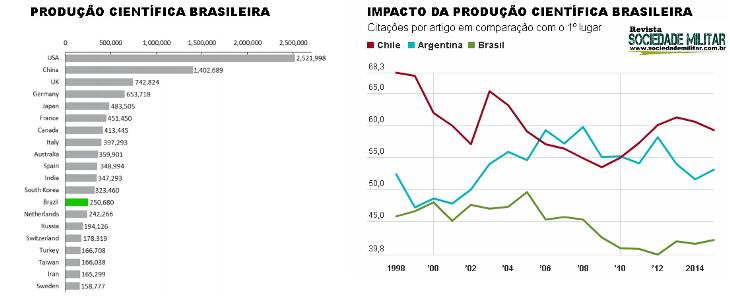 produção cientifica brasil irreevante