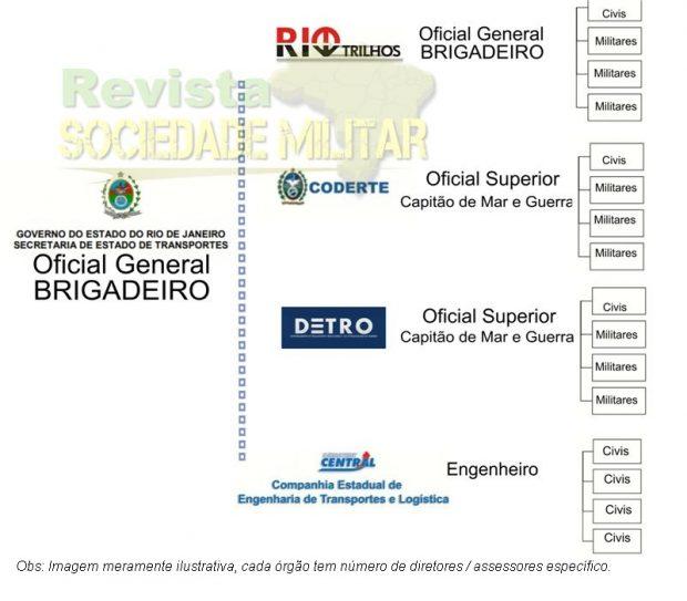 Transportes no RIO DE JANEIRO, militares